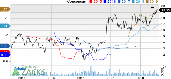 Old National Bancorp Price and Consensus