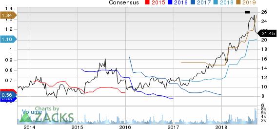 PGT, Inc. Price and Consensus