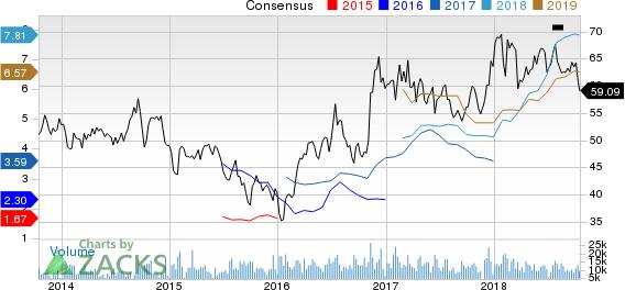 Nucor Corporation Price and Consensus