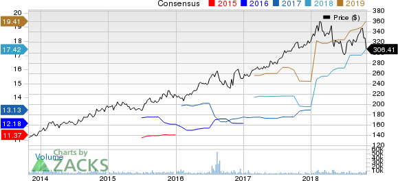 Lockheed Martin Corporation Price and Consensus