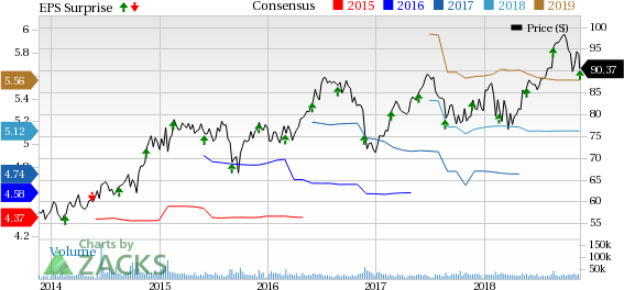 medtronic plc price consensus and eps surprise