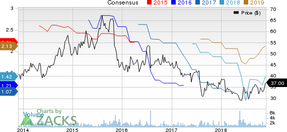 Dr. Reddy's Laboratories Ltd Price and Consensus