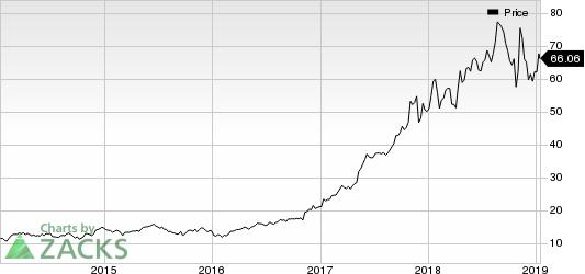 Novanta Inc. Price