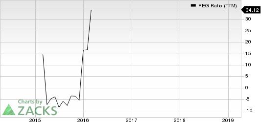 AngloGold Ashanti Limited PEG Ratio (TTM)