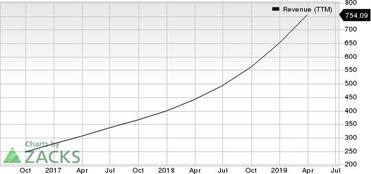Twilio Inc. Revenue (TTM)