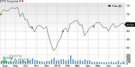 SunTrust Banks, Inc. Price and EPS Surprise