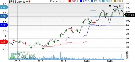 Primerica, Inc. Price, Consensus and EPS Surprise