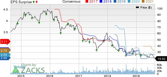 L Brands, Inc. Price, Consensus and EPS Surprise