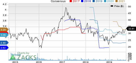 NCR Corporation Price and Consensus