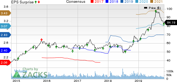 Starbucks Corporation Price, Consensus and EPS Surprise