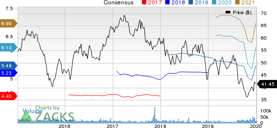 CBS Corporation Price and Consensus