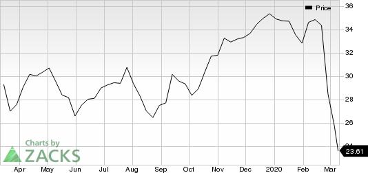 Bank of America Corporation Price