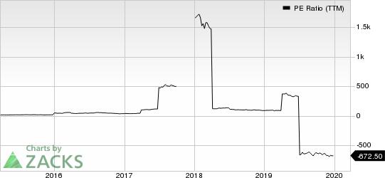 Cott Corporation PE Ratio (TTM)