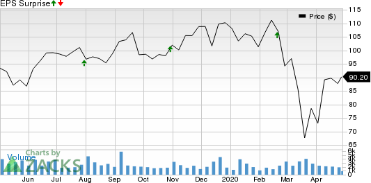 PRA Health Sciences, Inc. Price and EPS Surprise
