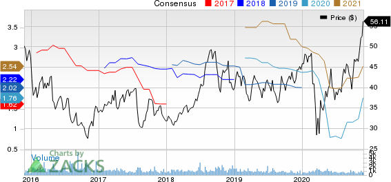 Gentherm Inc Price and Consensus