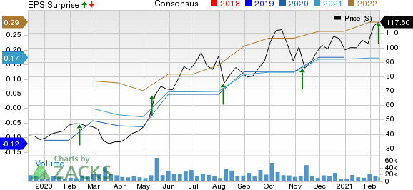 Datadog, Inc. Price, Consensus and EPS Surprise