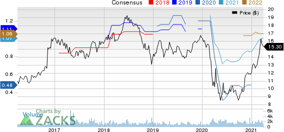 Brookline Bancorp, Inc. Price and Consensus