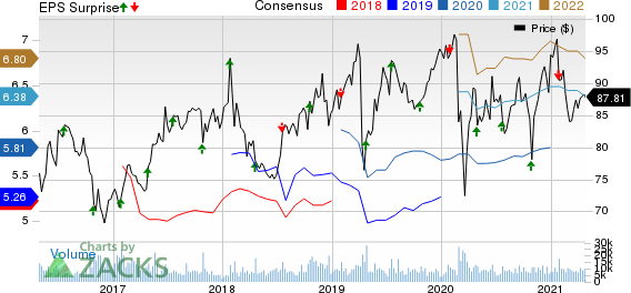 Novartis AG Price, Consensus and EPS Surprise