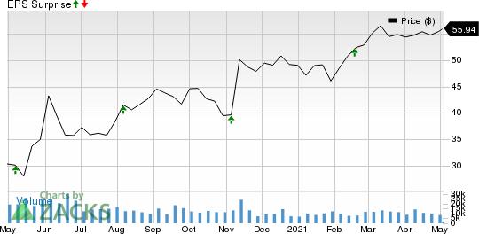 Ventas, Inc. Price and EPS Surprise