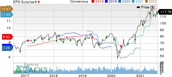 Arrow Electronics, Inc. Price, Consensus and EPS Surprise