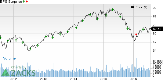Can Ryder System (R) Pull a Surprise this Earnings Season?