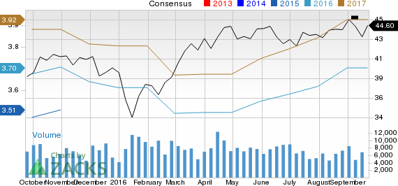 Is The Toronto-Dominion Bank (TD) Stock a Solid Choice Right Now?