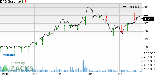 What to Expect from Yahoo! (YHOO) this Earnings Season?