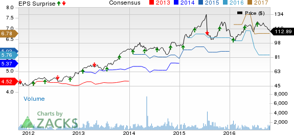 DST Systems (DST) Q3 Earnings Top; Falls on Revenue Miss
