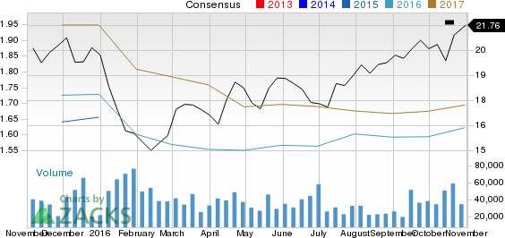 Why Fifth Third Bancorp (FITB) Stock Might be a Great Pick
