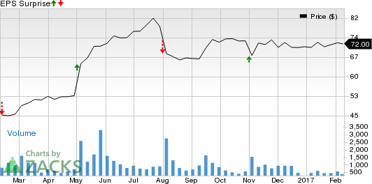 Will Insperity's (NSP) Earnings Spring a Surprise in Q4?