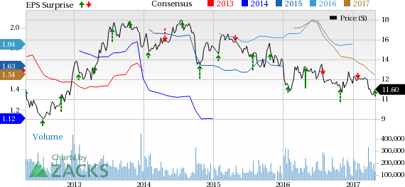 Ford (F) Earnings & Revenues Beat in Q1, Guidance Still Soft