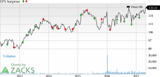 What's in Store for Willis Towers (WLTW) in Q1 Earnings?