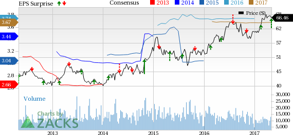PG&E Corp. (PCG) Beats on Q1 Earnings, Revenues Increase Y/Y