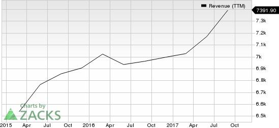 Darden Restaurants, Inc. Revenue (TTM)