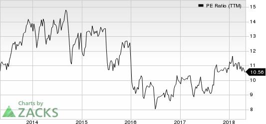Lear Corporation PE Ratio (TTM)