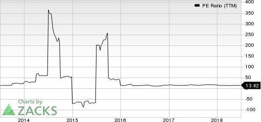 Delta Apparel, Inc. PE Ratio (TTM)
