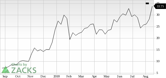 Canopy Growth Cgc In Focus Stock Moves 9 2 Higher Nasdaq Com