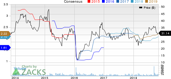 Engility Holdings, Inc. Price and Consensus
