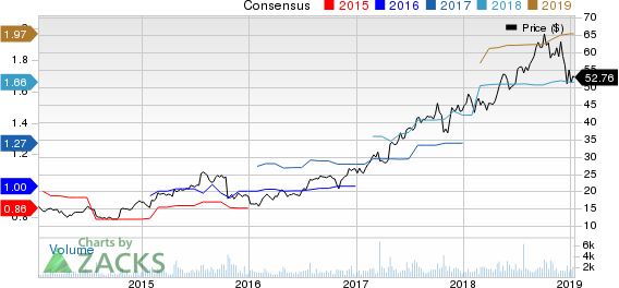 Merit Medical Systems, Inc. Price and Consensus