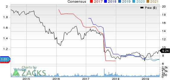Capitala Finance Corp. Price and Consensus