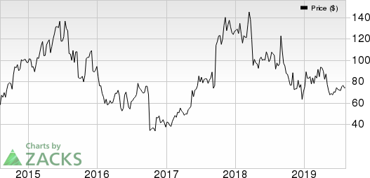 Alnylam Pharmaceuticals, Inc. Price, Consensus and EPS Surprise