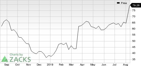Nevro Corp. Price