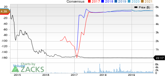 Bonanza Creek Energy, Inc. Price and Consensus