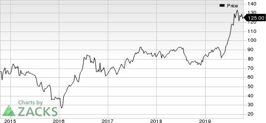 Royal Gold, Inc. Price