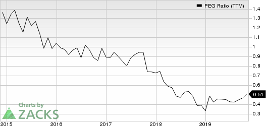 Celgene Corporation PEG Ratio (TTM)