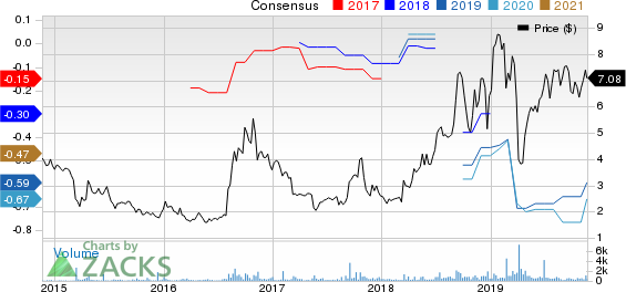 Bovie Medical Corporation Price and Consensus