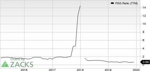DaVita Inc. PEG Ratio (TTM)