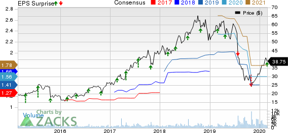 Merit Medical Systems, Inc. Price, Consensus and EPS Surprise