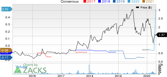 Trilogy Metals Inc. Price and Consensus