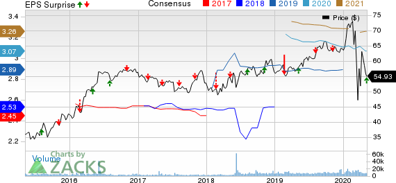 Evergy Inc Price, Consensus and EPS Surprise